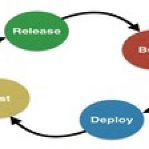 Continuous Integration concepts and tools