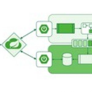 Master Spring Boot Microservices with CQRS & Event Sourcing